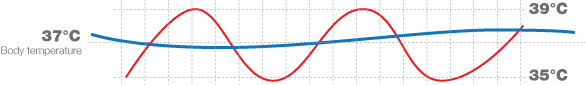 Outlast-temperature-fluctuation-graph